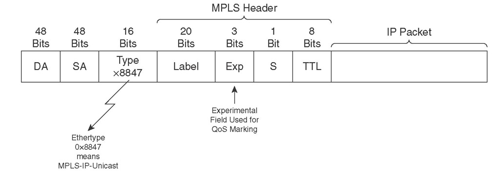 EXP Field in the MPLS Header