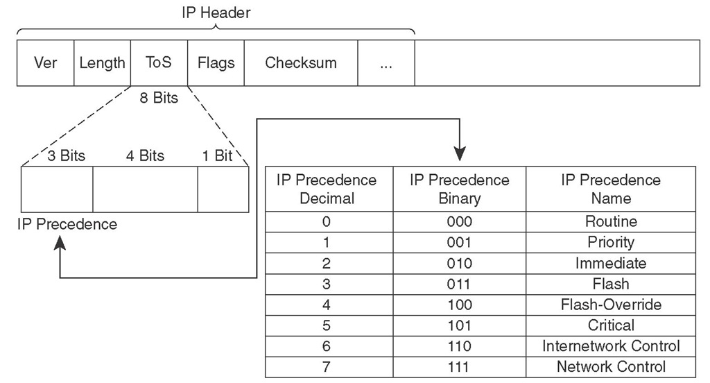IP Header ToS Byte and IP Precedence Values