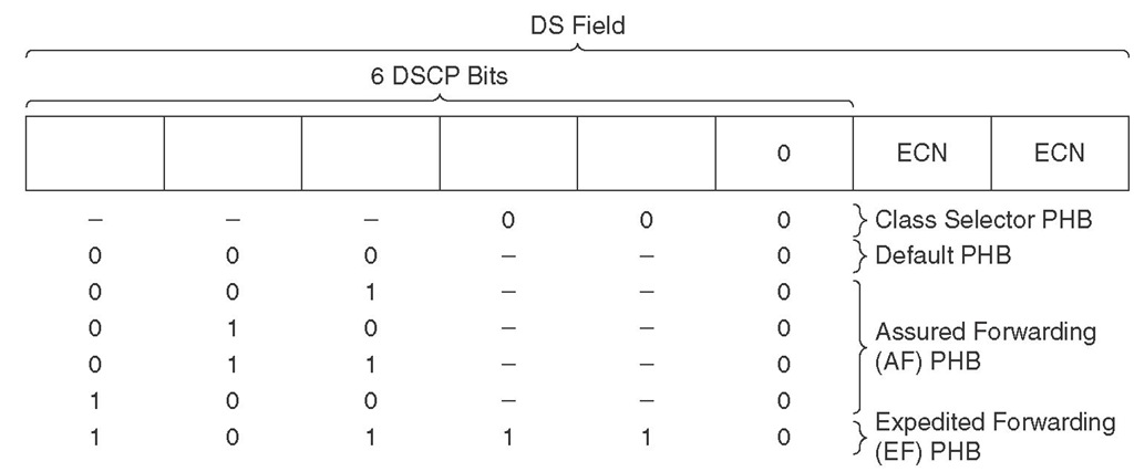 IP Header DS Field and DSCP PHBs