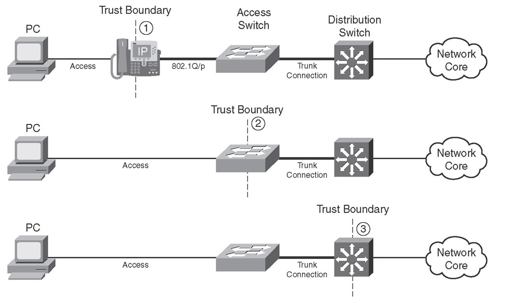 Trust Boundary Placement Choices