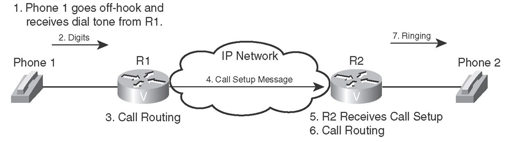 Call Setup Example for Distributed Call Control