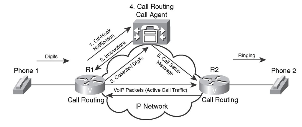 Call Setup Example for Centralized Call Control