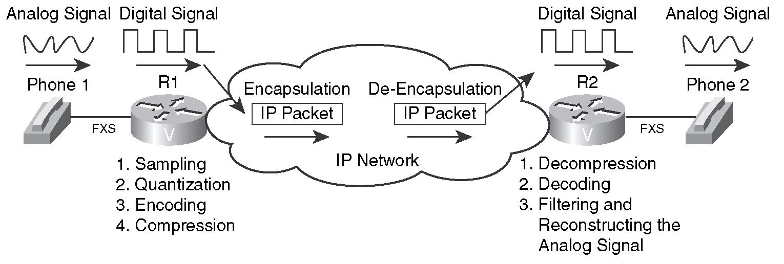 Digitizing And Packetizing Voice Cisco Voip Implementations