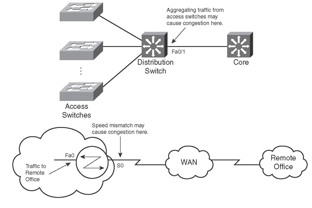 Examples of Why Congestion Can Occur on Routers and Switches