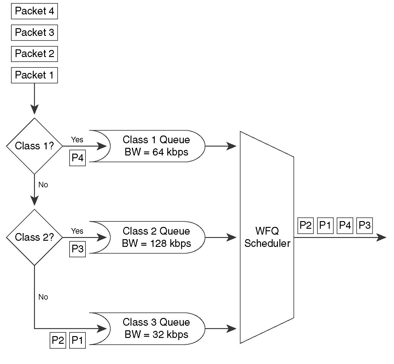 Class based weighted fair queuing congestion management and queuing cbwfq can create up to 64 queues one for each user defined class each queue is a fifo queue with a defined bandwidth guarantee and a maximum packet limit ccuart Images