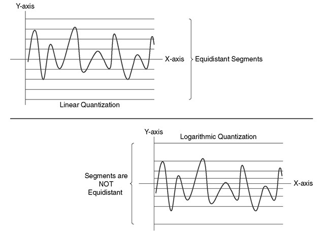 Linear Quantization and Logarithmic Quantization