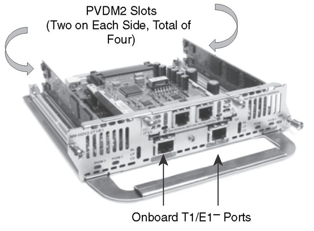 Network Module with PVDMs