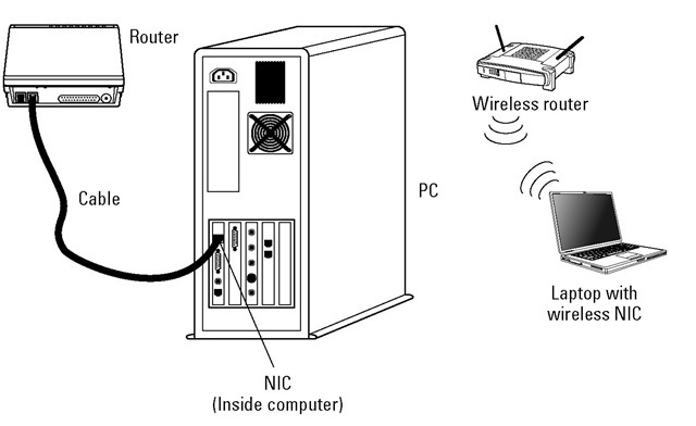 Networking SOHO with Wireless TCPIP Part 1 – Diagram Of A Wireless Nic