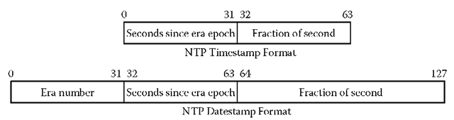 NTP time formats.