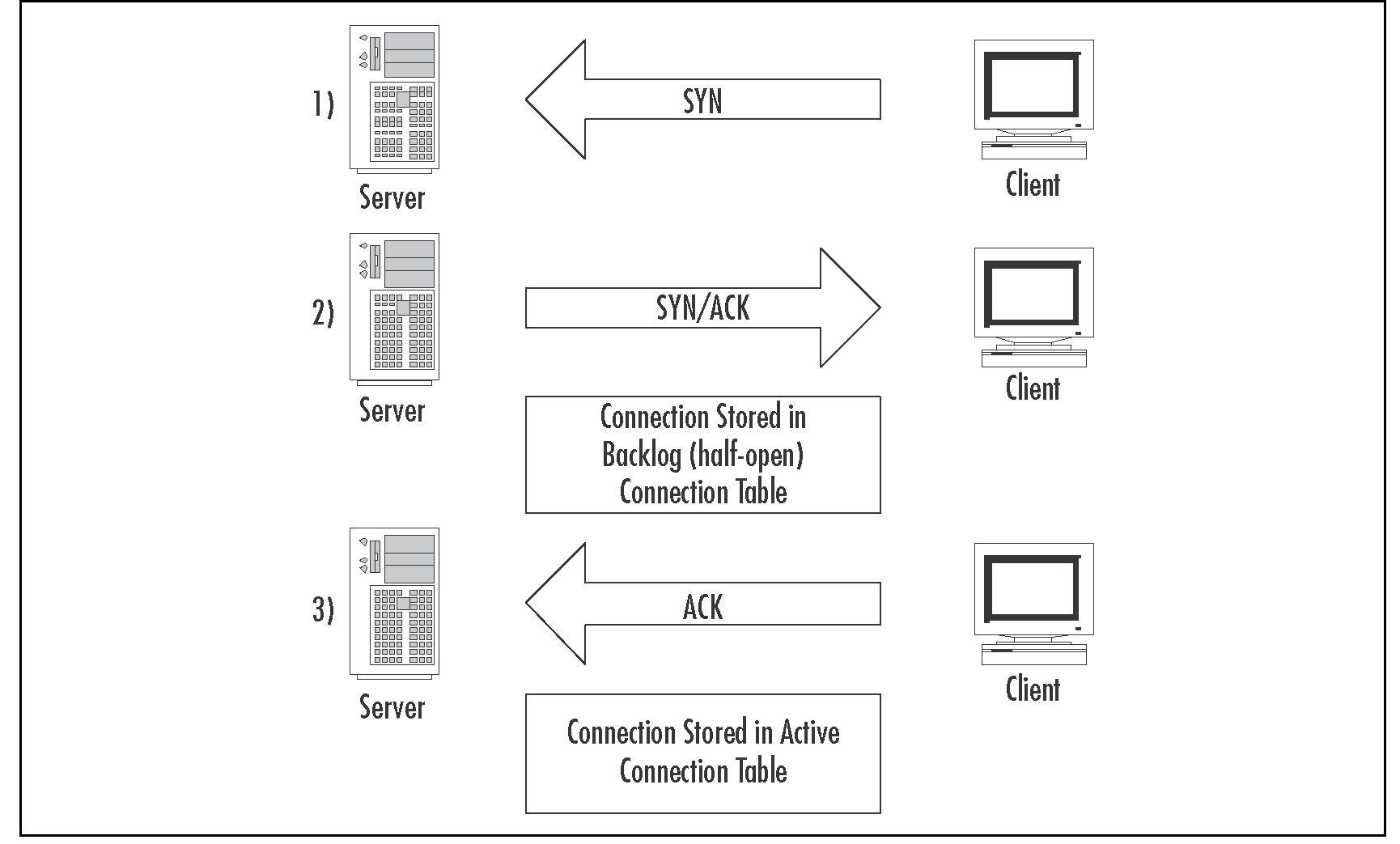 Understanding and Configuring SmartDefense (Check Point) Part 3