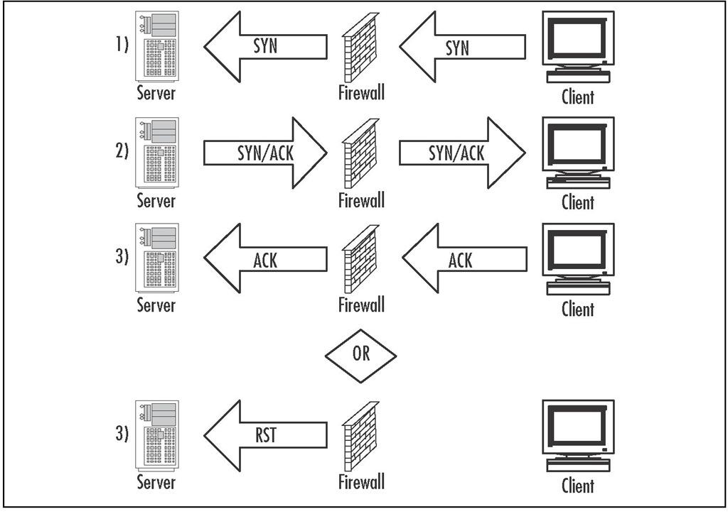 Passive SYN Gateway