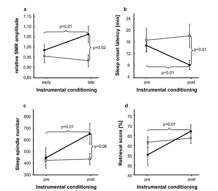 Main effects of ISC compared to randomized IEC on sleep and learning. 2-way ANOVAs depicting differences between experimental (♦) and control (□) group, a Significant increase of relative SMR amplitude after ISC (experimental group) vs. randomized IEC (control group). b Significant reduction of sleep onset latency during NAPpost compared to NAPpre. c Significant increase of sleep spindle number from NAPpre to NAPpost. d Significant enhancement of retrieval score computed at immediate cued recall (RET1) after ISC (experimental group) compared to randomized IEC (control group). Note that only 1215Hz conditioning (experimental group) could increase relative SMR amplitude, sleep spindle number and retrieval score as well as decrease sleep onset latency. Error bars indicate standard errors of mean.