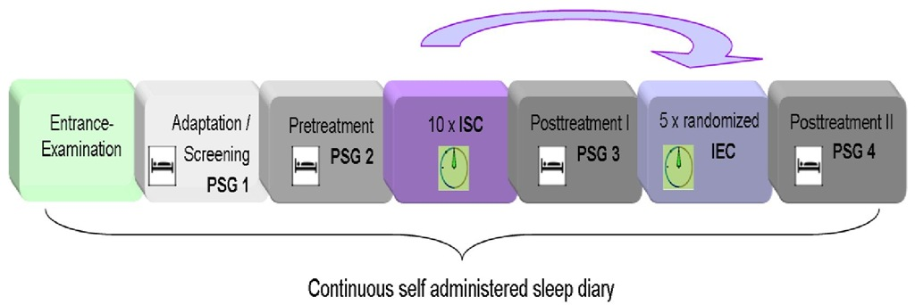 Study design. Subjects suffering from primary insomnia take part in a first adaptation/screening night (PSG1) followed by an experimental pre-treatment night (PSG 2). Pre-treatment night was either followed by 10 ISC sessions or by 5 randomized IEC sessions. Note that the order of treatments (ISC or randomized IEC) was counterbalanced. Post-treatment nights (PSG3, PSG4) were each conducted one day after the last conditioning session of ISC or randomized IEC, respectively.