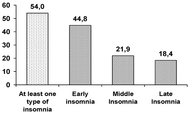 prevalence of subtype of insomnia in the OCD sample (n=315).