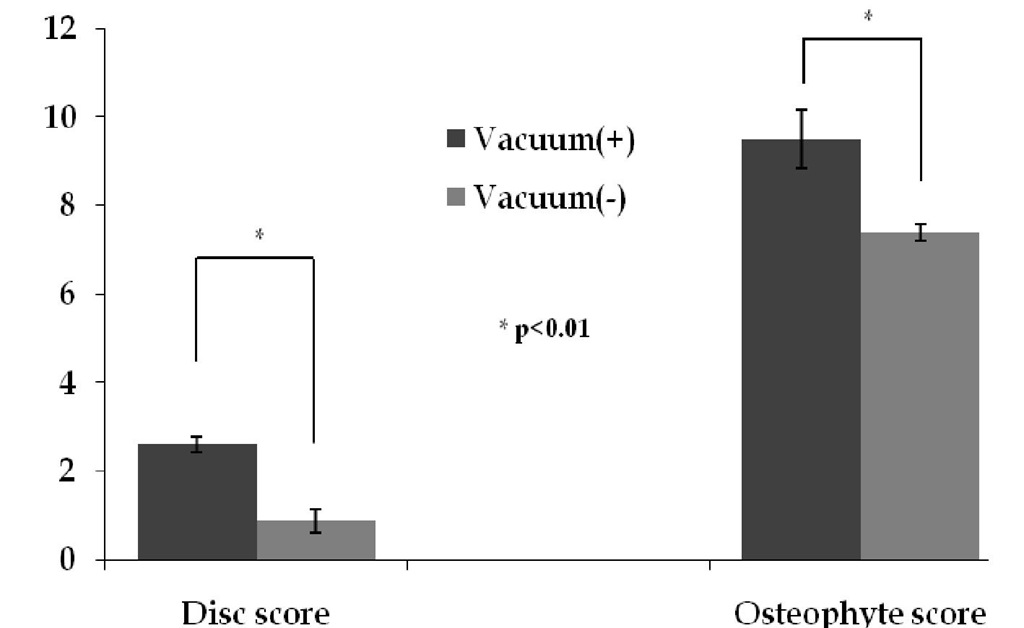 Disc score and Osteophyte score according to the presence of vacuum phenomenon.