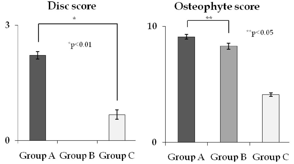 Disc score and Osteophyte score in the group A, B and C.