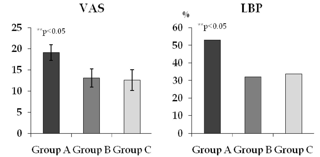 Visual analogue scale and low back pain in the group A, B and C.