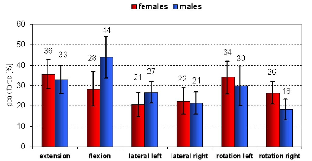 Relative increases of trunk muscle peak forces for males (n=46) and females (n=61) (Mean±SEM)