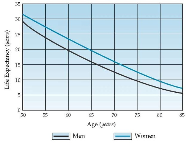 Life expectancy of men and women in the United States.