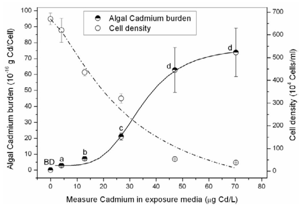 Effects of cell density and algal cadmium burdens of Chlorellapyrenoidosa for 96-h exposure to a control and five cadmium concentrations. Vertical error bars represent standard deviation of mean (n=3) of algal cadmium burdens and cell density. Means with a different letter are significantly different from one another (two-sided Student's t test, p<0.05). BD = below the limit of detection.