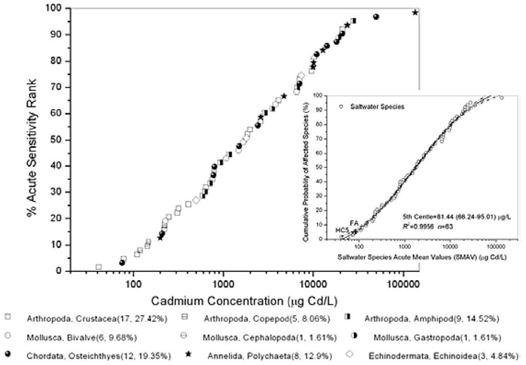 Species Sensitivity Distributions (SSDs) and Logistic Regression of Various Trophic Saltwater Organisms for Acute Cadmium Toxicity Values.
