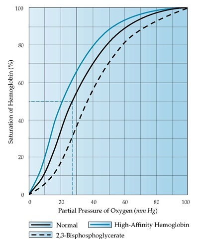 Depicted is the oxygen-hemoglobin dissociation curve (solid black line). The partial pressure of oxygen at which hemoglobin is 50% saturated (P50) is normally 27 mm Hg (broken blue lines). The presence of high-affinity hemoglobin shifts the curve to the left, reflecting impaired oxygen unloading in the tissues (solid blue line). An increase in the level of 2,3-bisphosphoglycerate—a feature of adaptation to high altitude—shifts the curve to the right, reflecting increased oxygen unloading in the tissues (broken black line).
