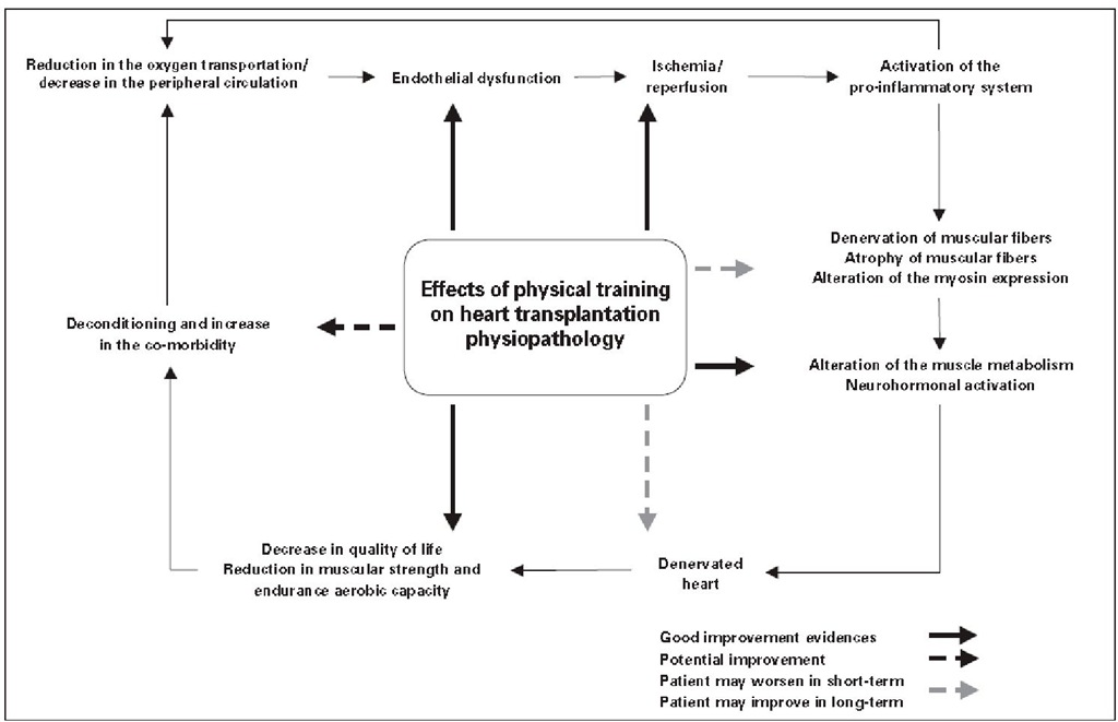 Association between physical capacity and heart transplantation and the potential role of physical training on the systemic improvement, on the physiopathological effect, on quality of life and on functional capacity