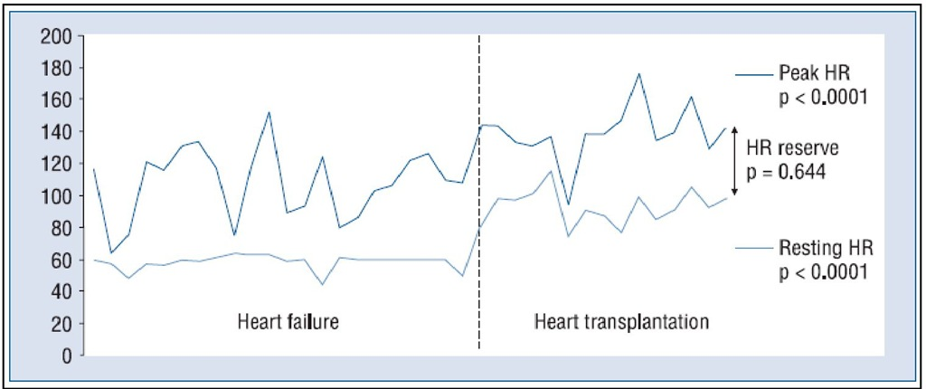 Resting heart rate, peak heart rate and heart rate reserve in heart failure patients and heart transplant recipients ; HR — heart rate.