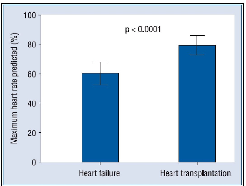 Mean peak heart rate (percentage of the maximum heart rate predicted for age) in heart failure patients and in heart transplantation recipients. Data is presented as the mean ± 95% confidence interval.
