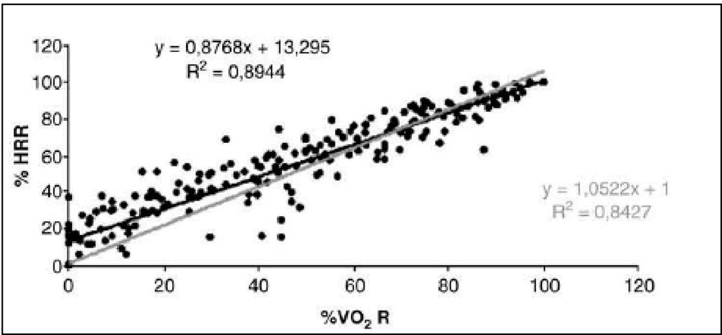 Percentage of heart rate reserve (%HRR) and percentage of oxygen consumption reserve (%VO2R)