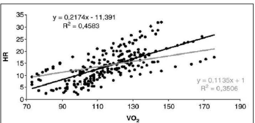 Heart rate (HR) and peak oxygen consumption (VO2)