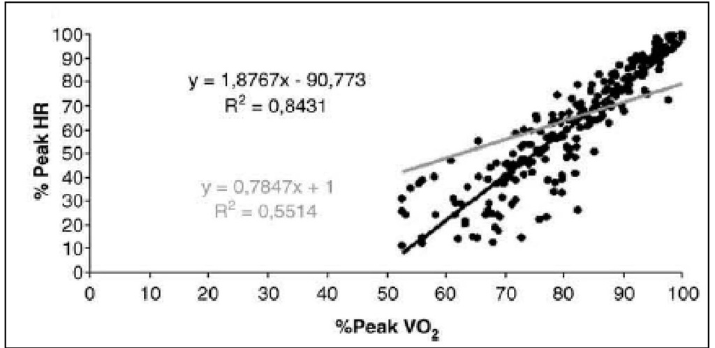 The plot represents stage by stage regression of the cardiopulmonary exercise test. The grey is the identity line and the black line is regression line. Linear regression between 0 intercept and 1 intercept to percentage of heart rate reserve (%HRR) and percentage of oxygen consumption reserve (%VO2R) of each patient.