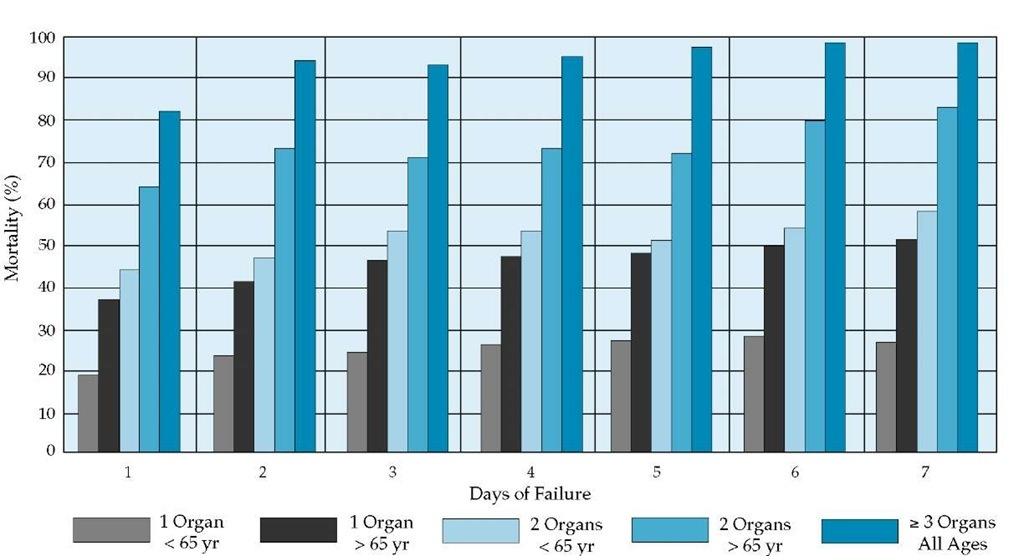 In patients with ARDS, the number of failing organs and the patient's age have a greater influence on mortality than does the number of days of failure.