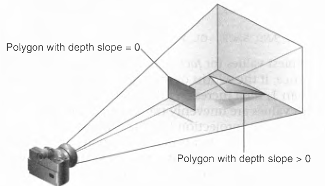 Polygon Offset (Blending, Antialiasing, Fog, and Polygon