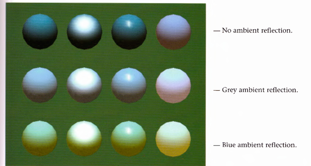 Twelve spheres, each with different material parameters. The row properties are as labeled above. The first column uses a blue diffuse material color with no specular properties. The second column adds white specular reflection with a low shininess exponent. The third column uses a high shininess exponent and thus has a more concentrated highlight. The fourth column uses the blue diffuse color and, instead of specular reflection, adds an emissive component.