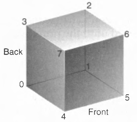 Vertex Arrays (State Management and Drawing Geometric Objects