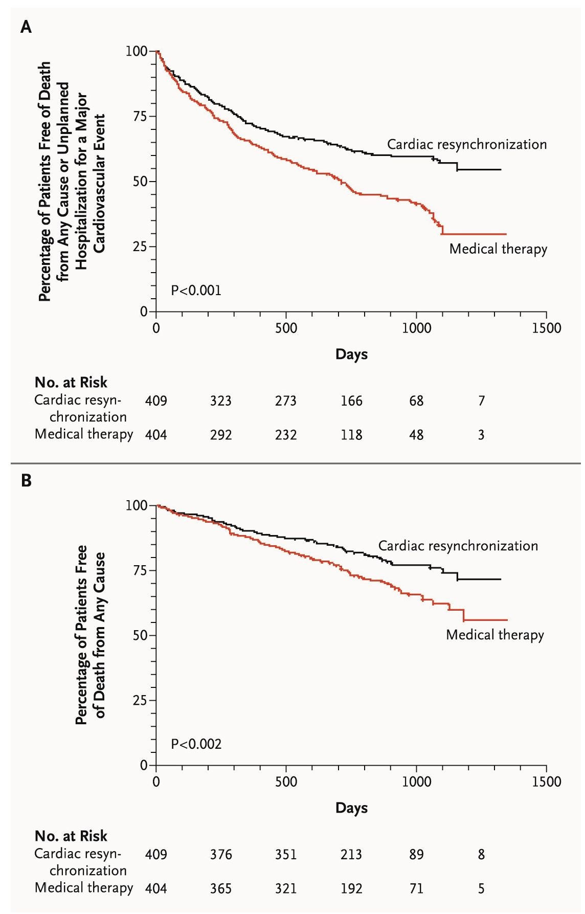Kaplan-Meier Estimates of the Time to the Primary End point of death or unplanned hospitalization for a major cardiovascular event (Panel A) and Death from any cause (Panel B).