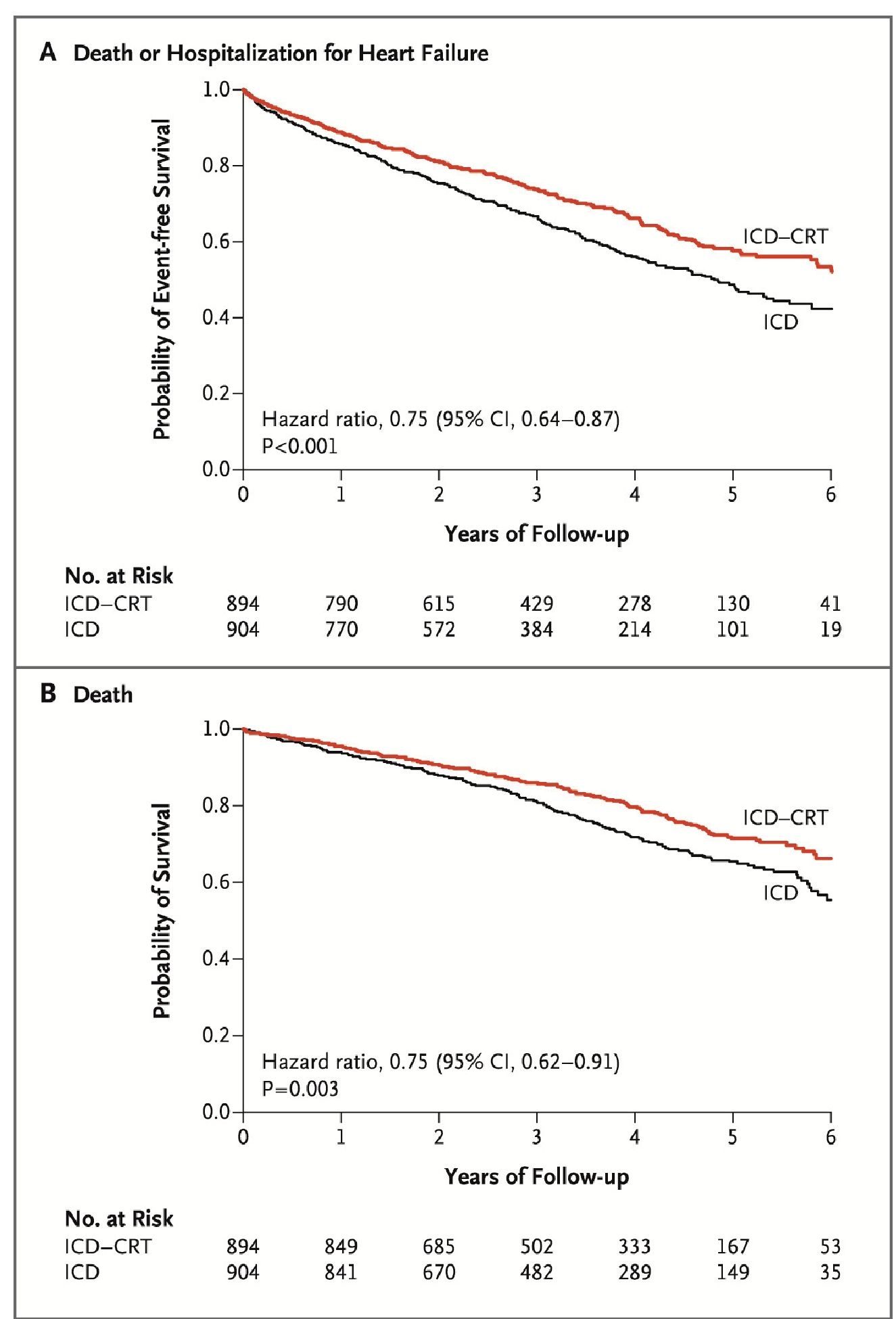 Kaplan Meier Estimates of Death or Hospitalization for Heart Failure (Panel A) and Death from Any Cause (Panel B).