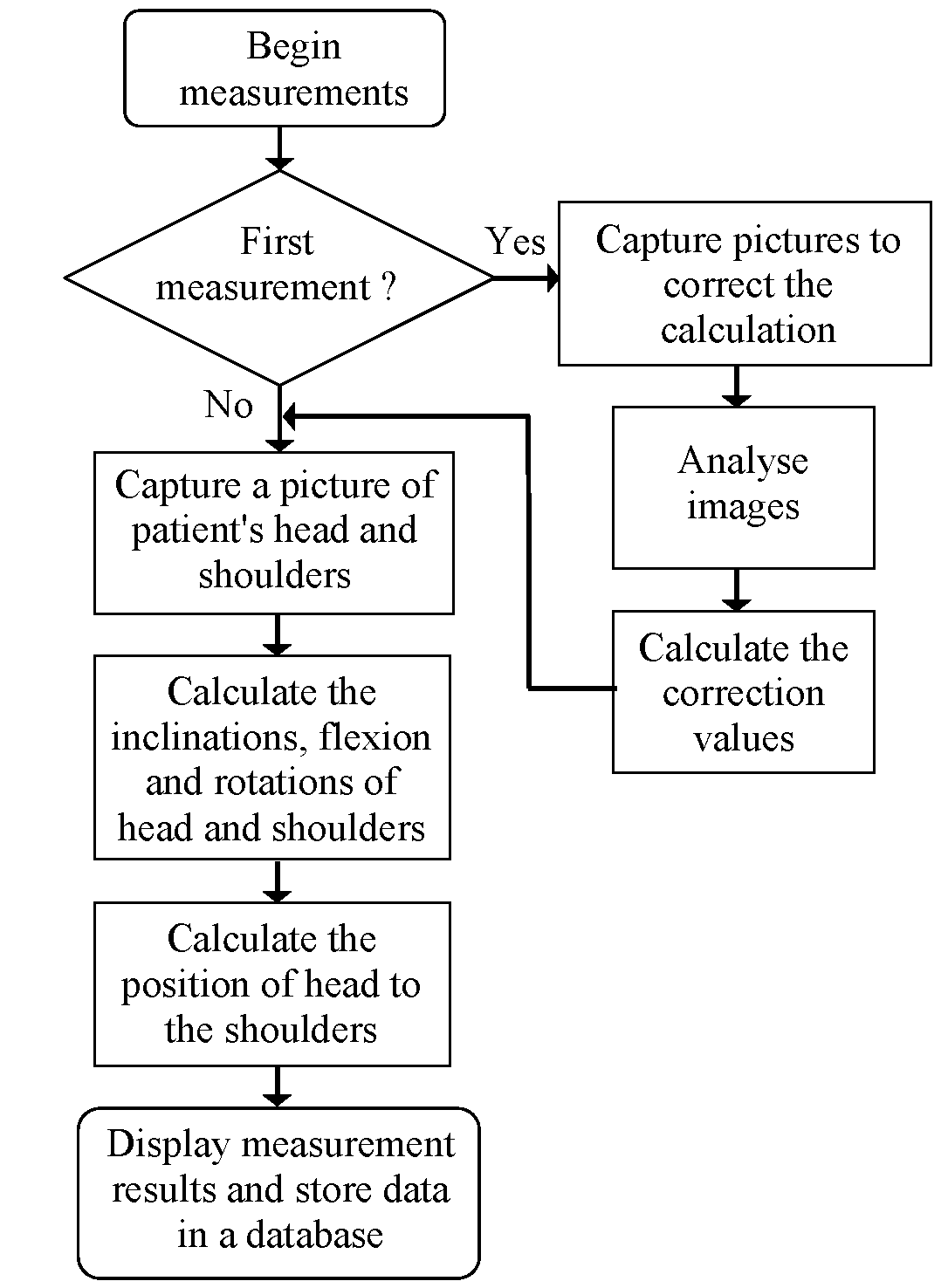 Methods of measurement and evaluation of eye head and shoulders flowchart of clinical measurements using designed camera system nvjuhfo Choice Image