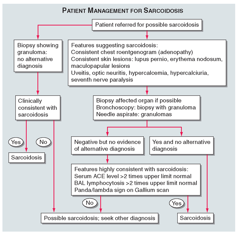 Proposed approach to management of patient with possible sarcoidosis. Presence of one or more of these features supports the diagnosis of sarcoidosis: uveitis, optic neuritis, hypercalcemia, hypercalciuria, seventh cranial nerve paralysis, diabetes insipidus.