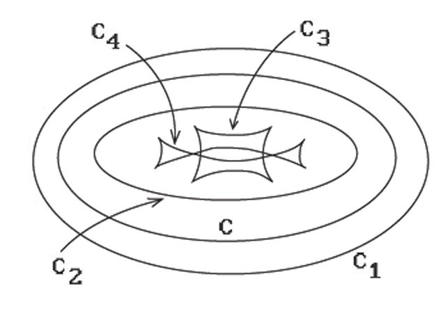 Offset curves for an ellipse.