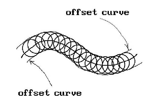 Offset curves from milling machine.