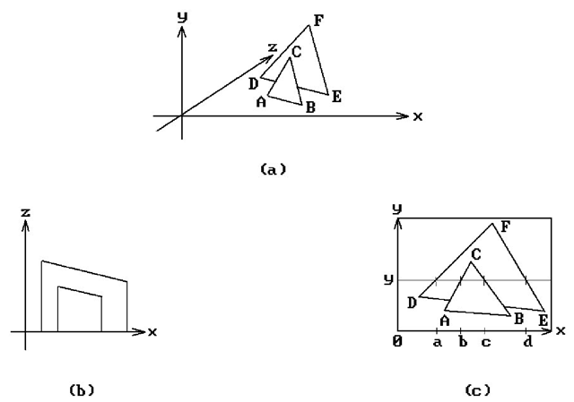 Line Drawing Algorithm In Computer Graphics With Example : Visible surface algorithms basic computer graphics part