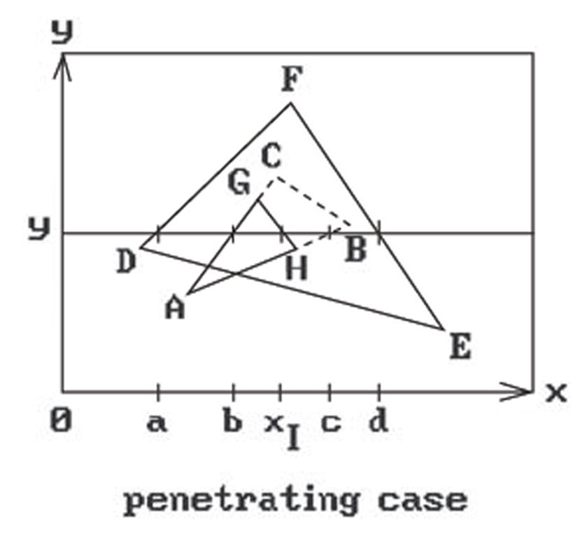 The Watkins scan line algorithm with penetrating objects.