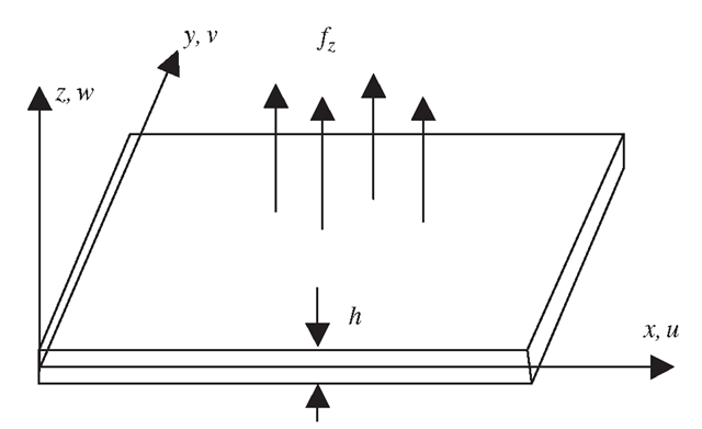 A plate subjected to transverse load that results in bending deformation.