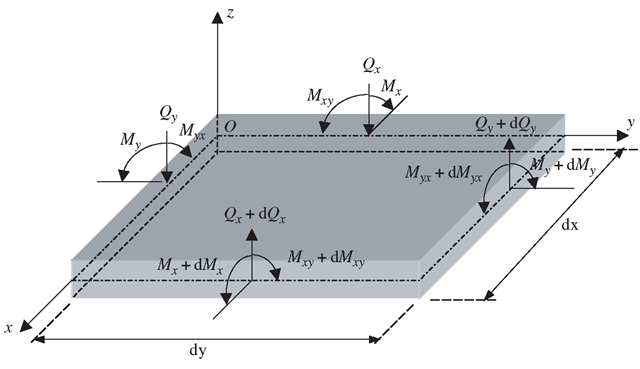 Shear forces and moments on an isolated plate cell of dxx dy. The equilibrium system equations are established based on this state of forces and moments.