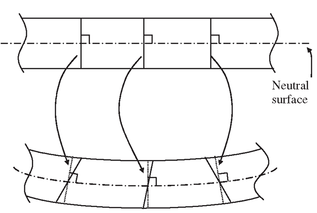 Shear deformation in a Mindlin plate. The rotations of the cross-sections are treated as independent variables.