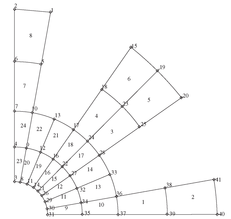 Example of a mesh with elements and node properly numbered.