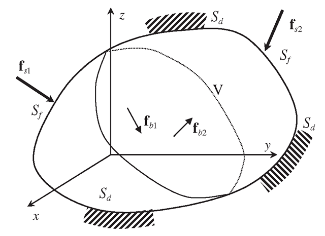 Solid subjected to forces applied within the solid (body force) and on the surface of the solid (surface force).