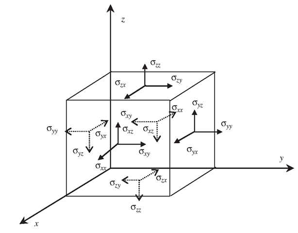 Six independent stress components at a point in a solid viewed on the surfaces of an infinitely small cubic block.